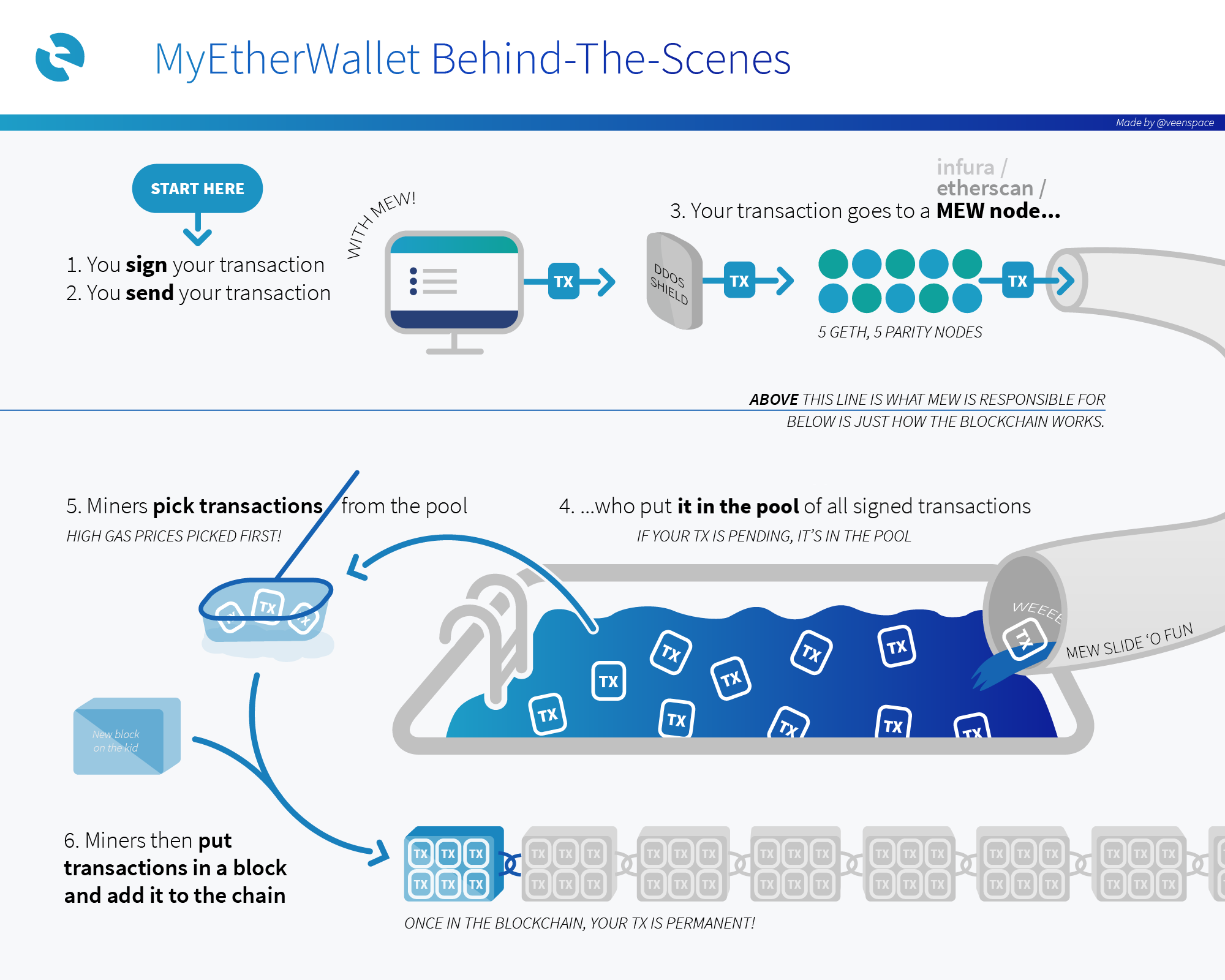 MyEtherWallet Knowledge Base